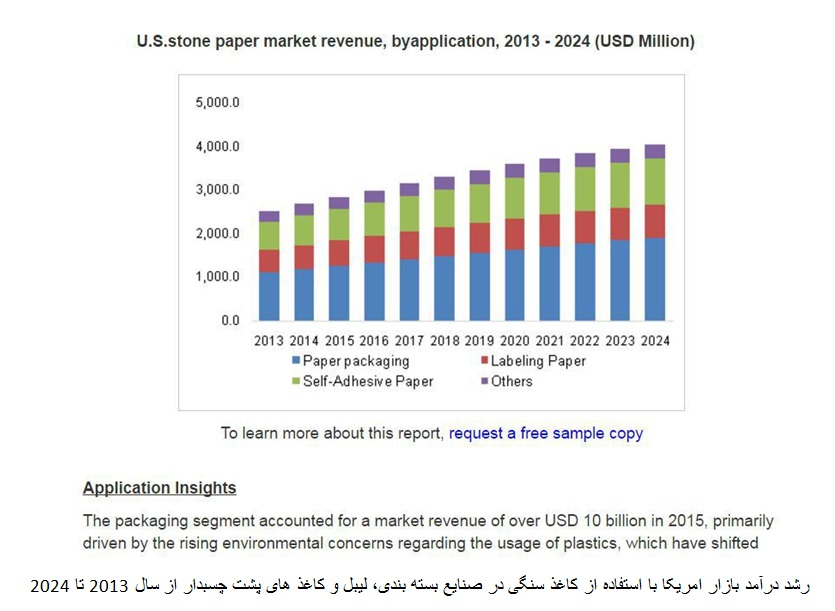 خط تولید و ماشین آلات کاغذ از پودرسنگ آهک (کربنات کلسیم)