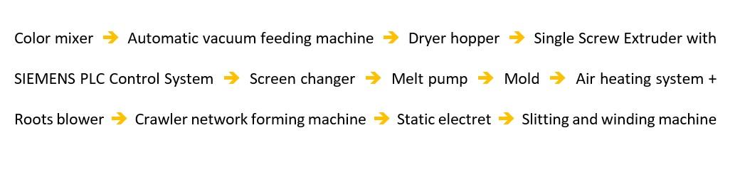 process meltblown production line